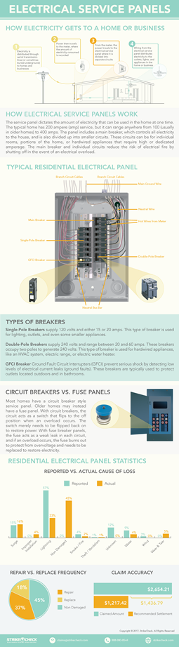 Electrical Panel Guide