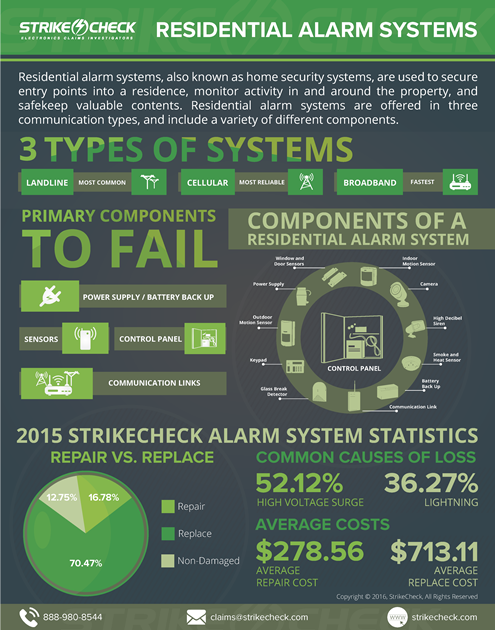 Residential Alarm Systems Overview