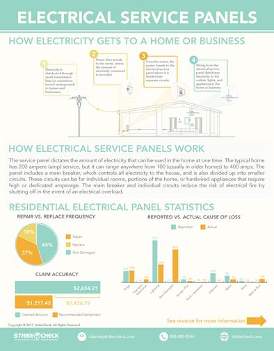 Adjuster Education: Electrical Panels