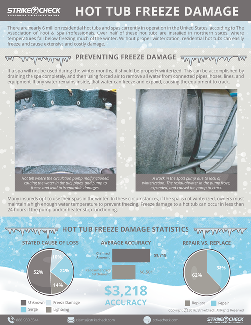 Freeze Damage to Hot Tubs