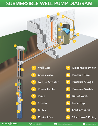 Labeled Well Pump Diagram
