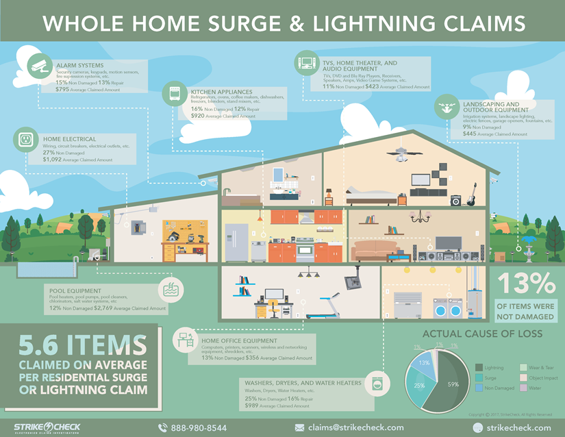 Surge and Lightning Damage to Electronics - StrikeCheck   StrikeCheck