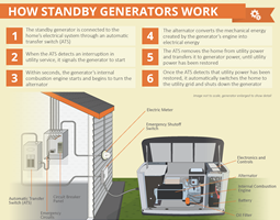 How a standby generator works