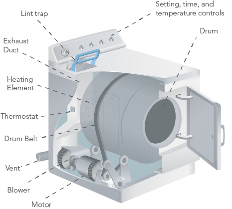 Washer and Dryer Claim 101: Labeled Electric Dryer Diagram