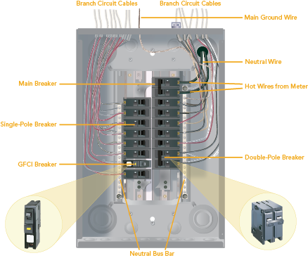electrical panel diagram with labels
