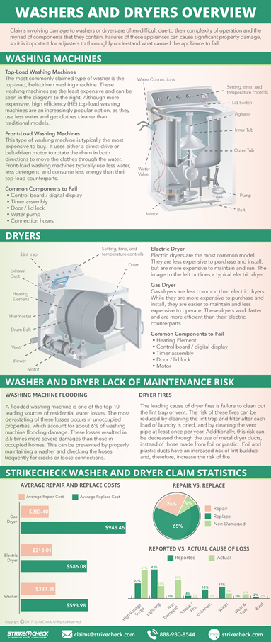 Washer and dryer claim overview