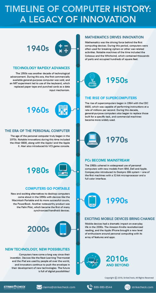 A timeline of computer history