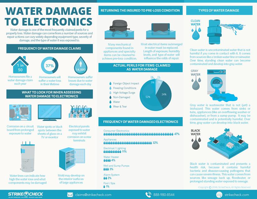 Water damage to electronics