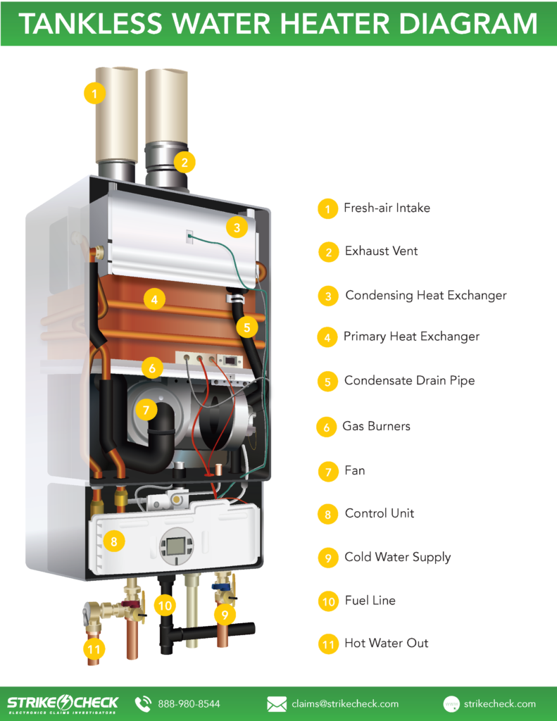 Handling Tankless Water Heater Claims